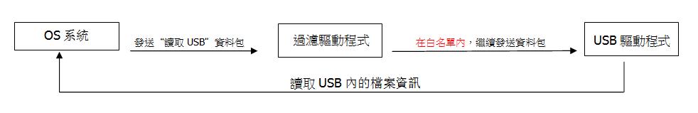 USB隨身碟在白名單中