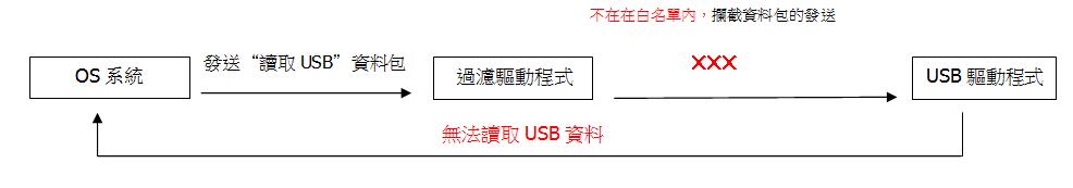 USB隨身碟不在白名單中
