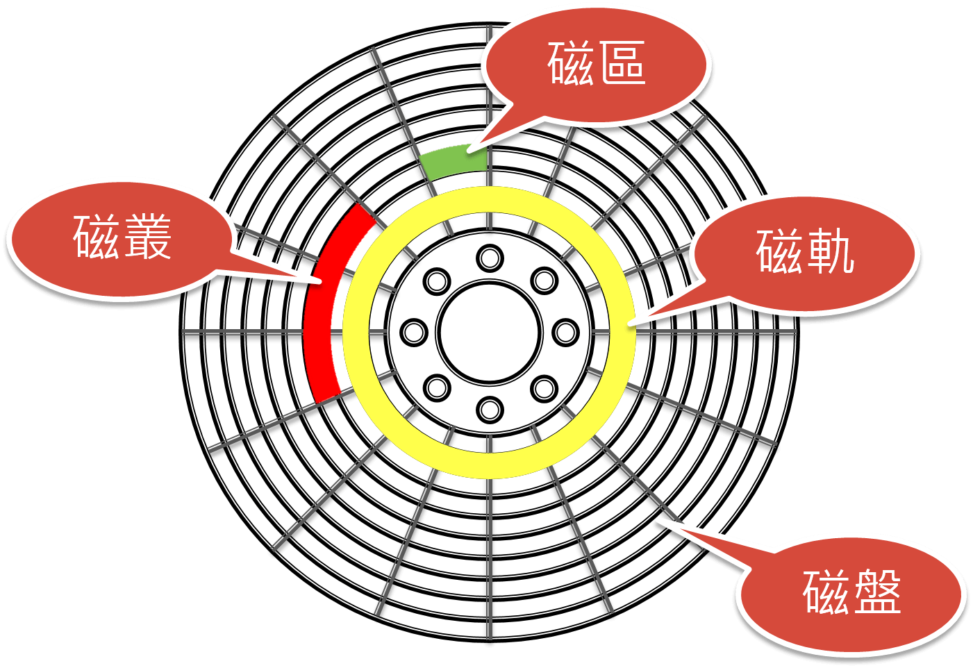 磁碟分析圖