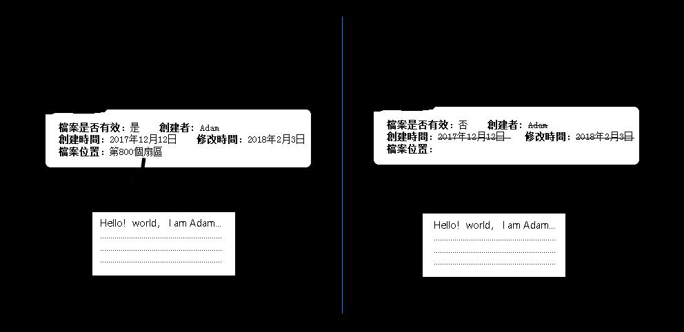硬碟檔案刪除原理