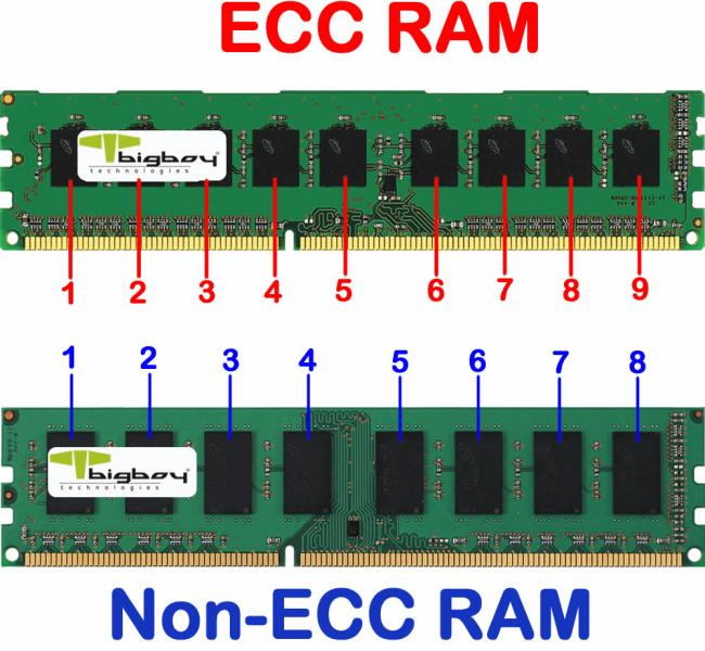 ECC錯誤校驗芯片