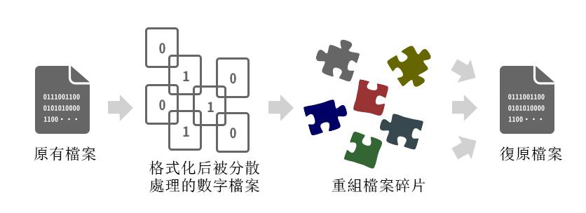 格式化檔案救援的原理