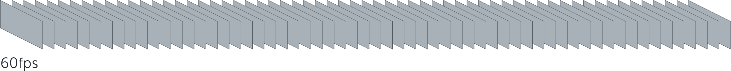 FPS幀數是什麼?24fps、30fps、60fps有什麼區別? - 銳力電子實驗室
