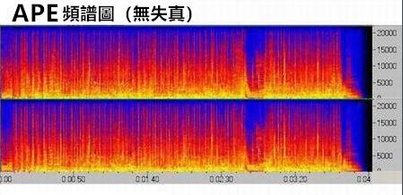 APE頻譜圖(無失真)